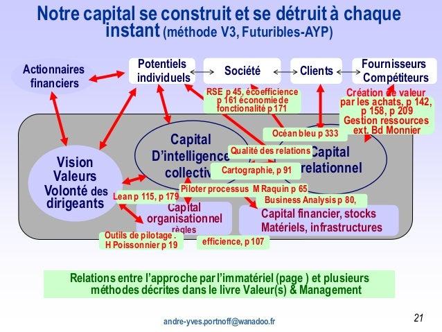 andre-yves.portnoff@wanadoo.fr 21 Actionnaires financiers Vision Valeurs Volonté des dirigeants Capital D'intelligence col...