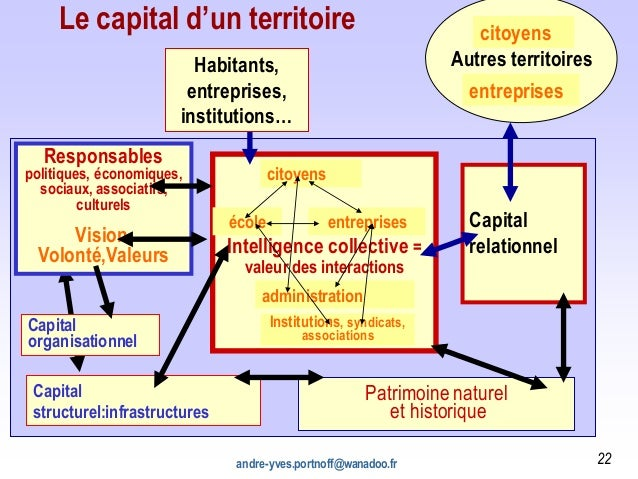 andre-yves.portnoff@wanadoo.fr 22 Intelligence collective = valeur des interactions Autres territoires Le capital d'un ter...