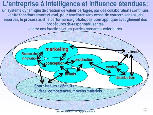 Clients, prospects, société civile Fournisseursextérieurs d'idées, compétences, moyens matériels… L'entreprise à intellige...