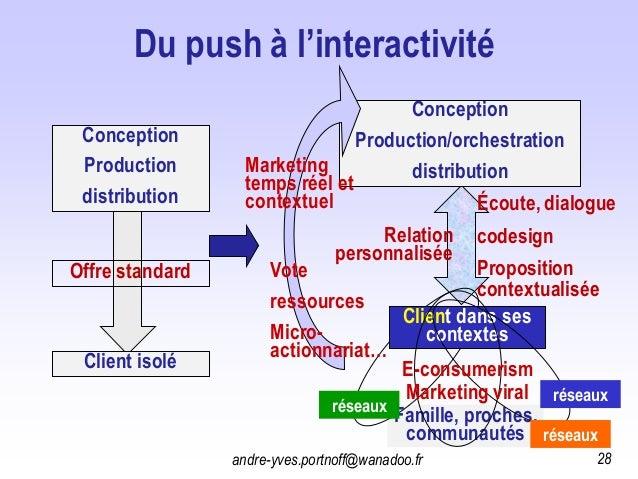 Famille, proches, communautés Du push à l'interactivité Conception Production/orchestration distribution Conception Produc...