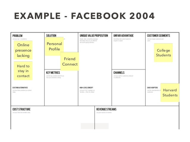 EXAMPLE - FACEBOOK 2004 Online presence lacking Hard to stay in contact College Students Harvard Students Personal Profile ...