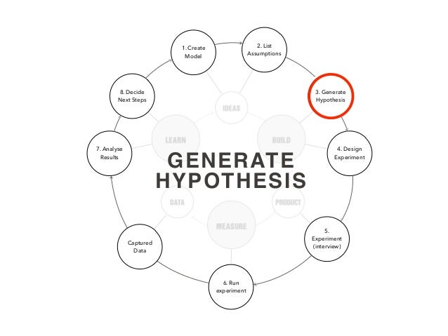 1. Create Model 2. List Assumptions 3. Generate Hypothesis 4. Design Experiment 6. Run experiment 7. Analyse Results 8. De...