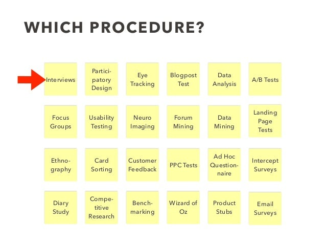 WHICH PROCEDURE? Usability Testing Ethno- graphy Interviews Partici- patory Design Focus Groups Eye Tracking Compe- titive...
