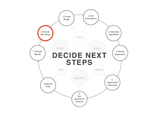 1. Create Model 2. List Assumptions 3. Generate Hypothesis 4. Design Experiment 6. Run experiment (perform 7. Analyse Resu...