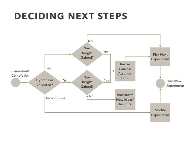 DECIDING NEXT STEPS Revise Canvas/ Assump- tions Hypothesis Validated? New Insight Gained? New Insight Gained? Pick Next E...