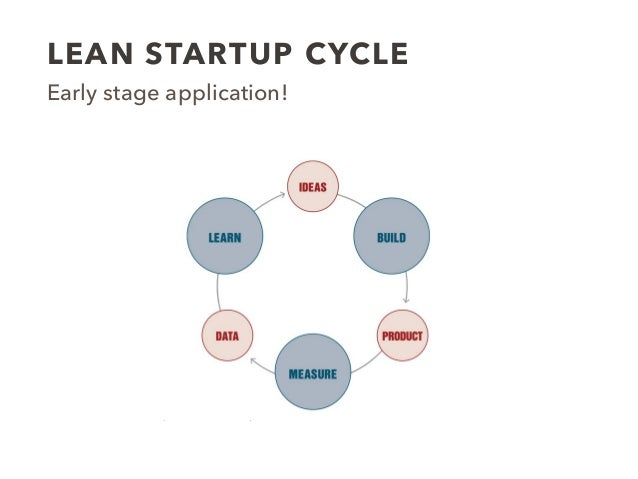 LEAN STARTUP CYCLE Early stage application!