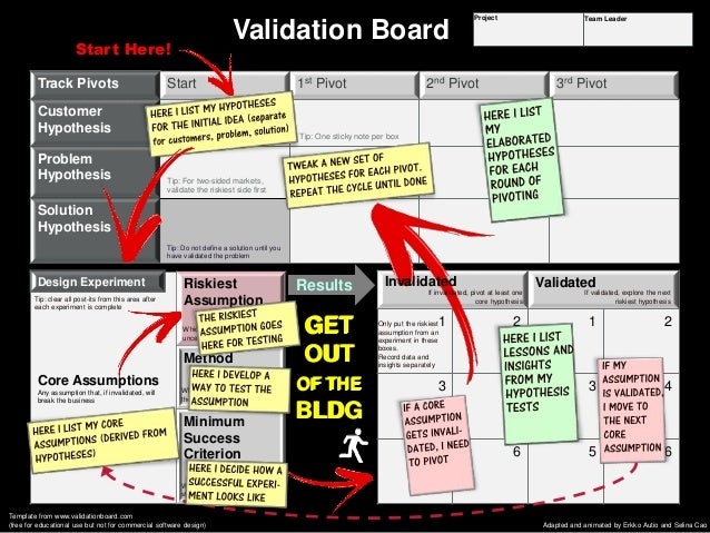 lean startup machine validation board pdf