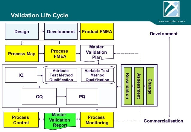 Process Validation Master Planning Dmaic Fusion