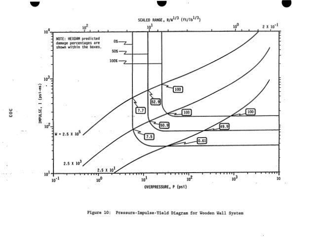 validation of airblast damage predictions using a