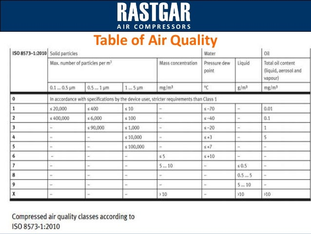 Validation Of System For Compressed Air Quality