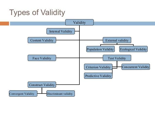 Types of Validity Validity Content Validity External validity Face Validity Test Validity Construct Validity Internal Vali...