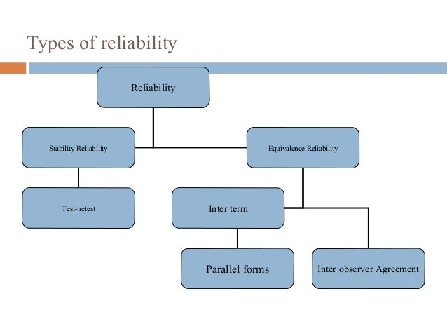 Types of reliability Reliability Stability Reliability Equivalence Reliability Test- retest Inter term Parallel forms Inte...