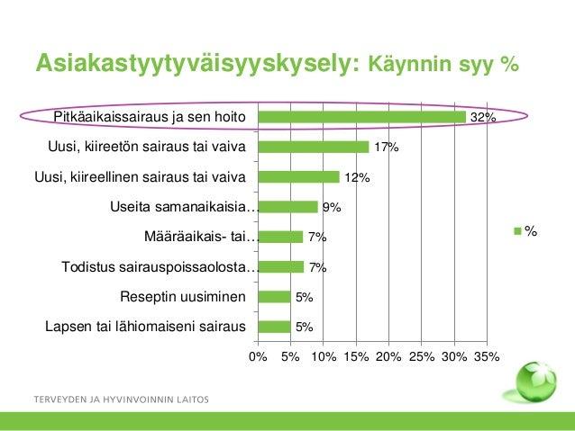 Asiakastyytyväisyyskysely: Käynnin syy % 5% 5% 7% 7% 9% 12% 17% 32% 0% 5% 10% 15% 20% 25% 30% 35% Lapsen tai lähiomaiseni ...