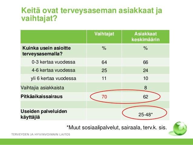 Keitä ovat terveysaseman asiakkaat ja vaihtajat? Vaihtajat Asiakkaat keskimäärin Kuinka usein asioitte terveysasemalla? % ...