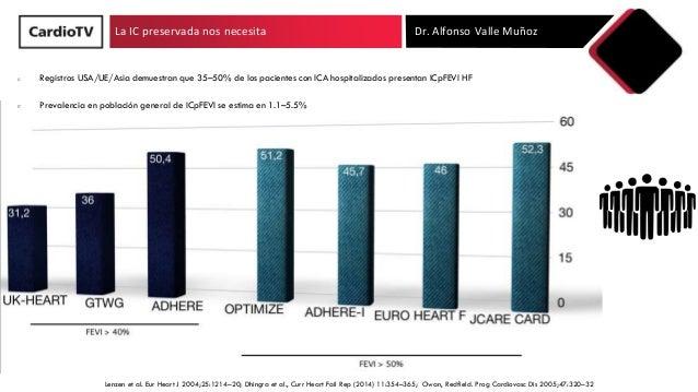 La IC preservada nos necesita Dr. Alfonso Valle Muñoz Lenzen et al. Eur Heart J 2004;25:1214–20; Dhingra et al., Curr Hear...