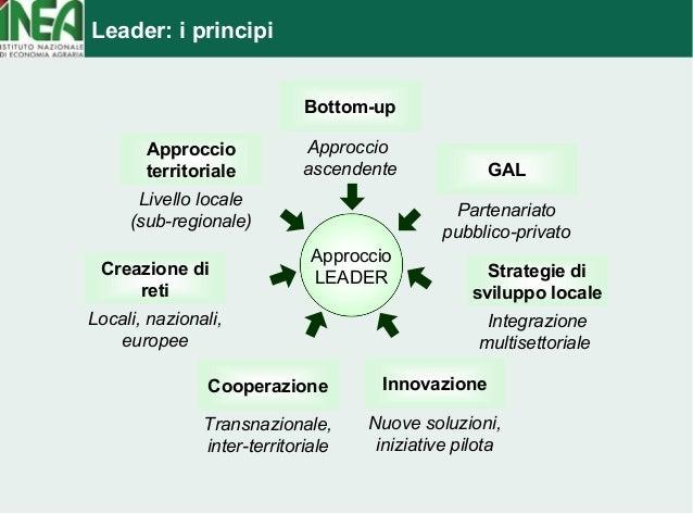 Leader: i principi  Approccio  LEADER  GAL  Partenariato  pubblico-privato  Approccio  territoriale  Livello locale  (sub-...