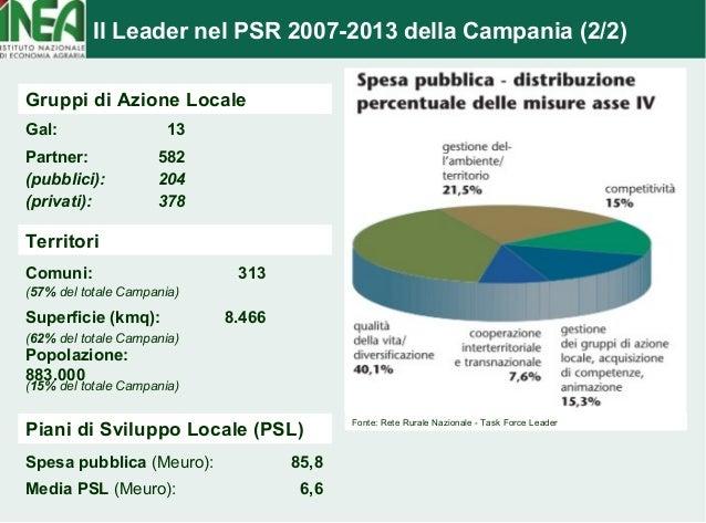 Il Leader nel PSR 2007-2013 della Campania (2/2)  Fonte: Rete Rurale Nazionale - Task Force Leader  Gruppi di Azione Local...
