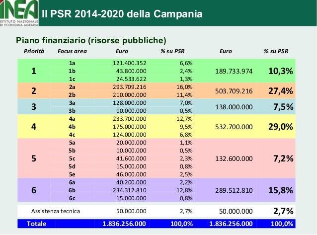 Il PSR 2014-2020 della Campania  Piano finanziario (risorse pubbliche)  Priorità Focus area Euro % su PSR Euro % su PSR  1...