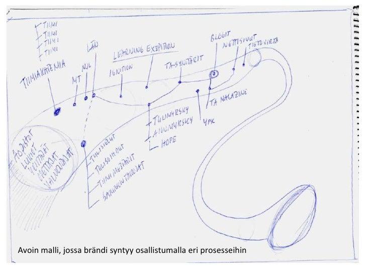 Avoin malli, jossa brändi syntyy osallistumalla eri prosesseihin<br />