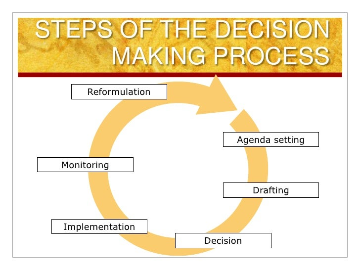what are the six steps of the decision making process