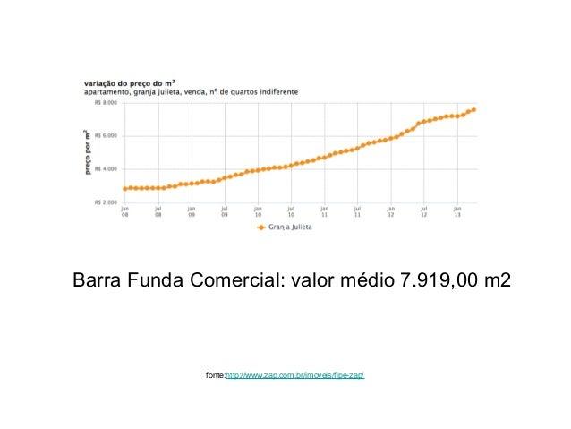 Barra Funda Comercial: valor médio 7.919,00 m2fonte:http://www.zap.com.br/imoveis/fipe-zap/