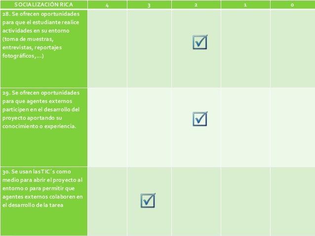 SOCIALIZACIÓN RICA 4 3 2 1 0 28. Se ofrecen oportunidades para que el estudiante realice actividades en su entorno (toma d...