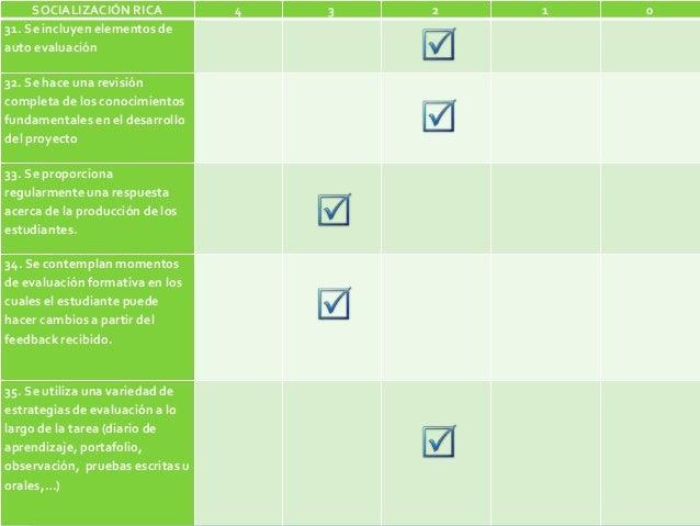 SOCIALIZACIÓN RICA 4 3 2 1 0 31. Se incluyen elementos de auto evaluación 32. Se hace una revisión completa de los conocim...