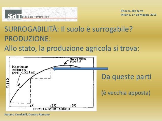 Ritorno alla Terra Milano, 17-18 Maggio 2013 Stefano Carnicelli, Donato Romano SURROGABILITÀ: Il suolo è surrogabile? PROD...