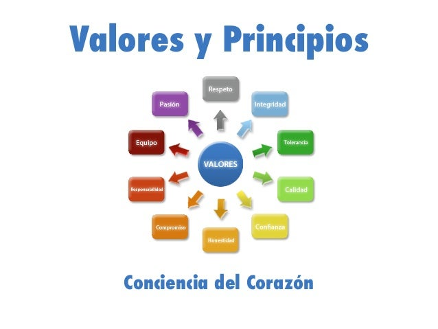 Valores y Principios Conciencia del Corazón