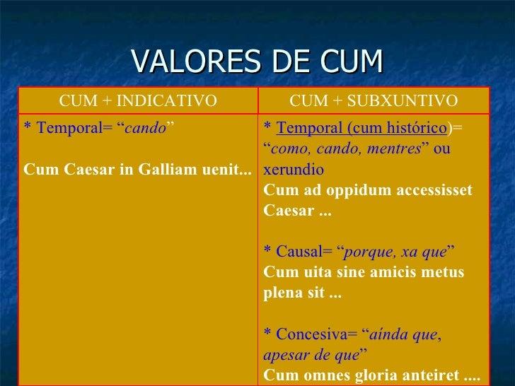 """VALORES DE CUM *  Temporal (cum histórico )=  """" como, cando, mentres """" ou xerundio Cum ad oppidum accessisset Caesar   ......"""