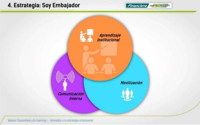 """4. Estrategia:  Soy Embajador ÏZ/ ¿aaaaa cohwzaïn  Aprendizaje Institucional f/  N"""" K' v':  M V Movilización ¿'aman/ cació..."""