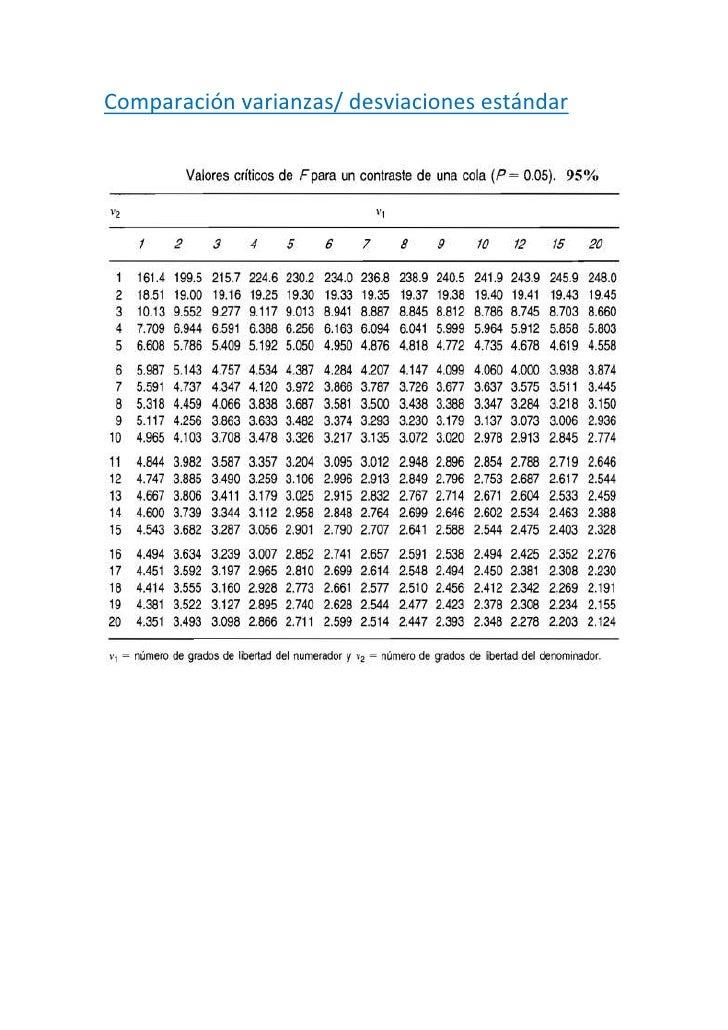 Comparación varianzas/ desviaciones estándar<br />