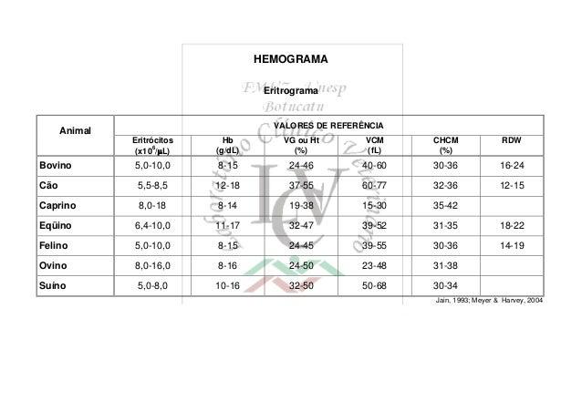 HEMOGRAMA Eritrograma Animal VALORES DE REFERÊNCIA Eritrócitos (x106 /L) Hb (g/dL) VG ou Ht (%) VCM (fL) CHCM (%) RDW Bov...