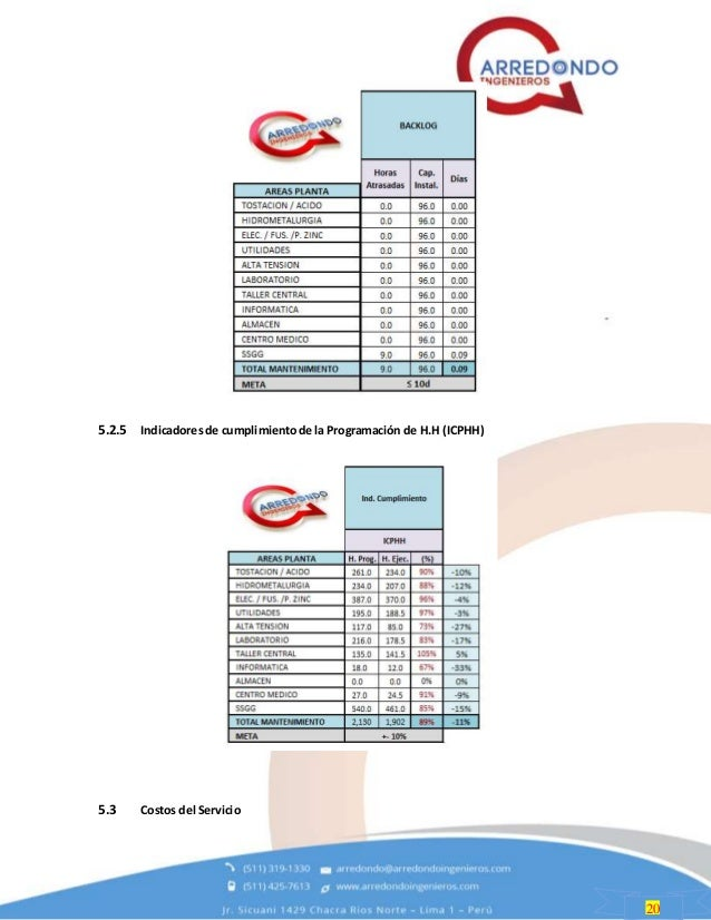 20 5.2.5 Indicadoresde cumplimientode la Programación de H.H (ICPHH) 5.3 Costos del Servicio
