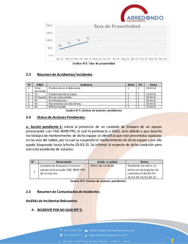 5 Grafico N°2: Tasa de proactividad 2.3 Resumen de Accidentes/ incidentes Cuadro N°1: Estatus de acciones pendientes 2.4 S...