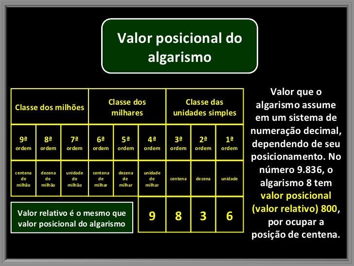 Valor que o algarismo assume em um sistema de numeração decimal, dependendo de seu posicionamento. No número 9.836, o alga...