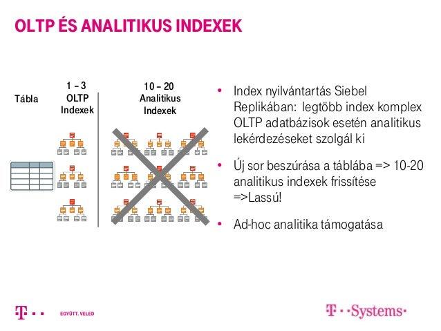 OLTP és Analitikus Indexek • Index nyilvántartás Siebel Replikában: legtöbb index komplex OLTP adatbázisok esetén analitik...