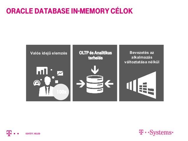 OLTPés Analitikus terhelés Valós idejű elemzés Bevezetés az alkalmazás változtatása nélkül 100x Oracle Database In-Memory ...