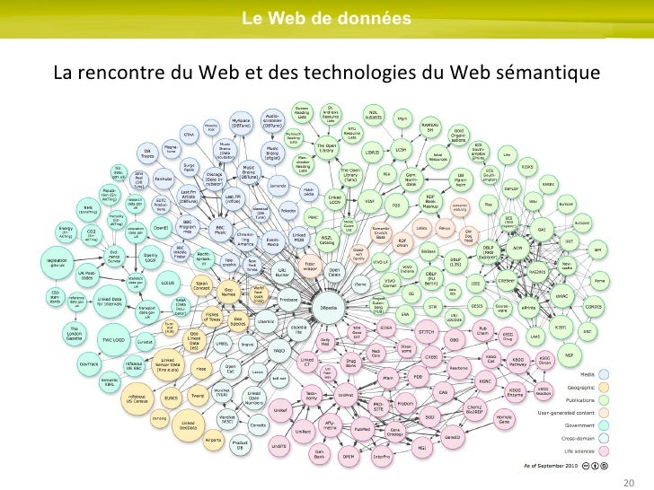 Rencontre du web