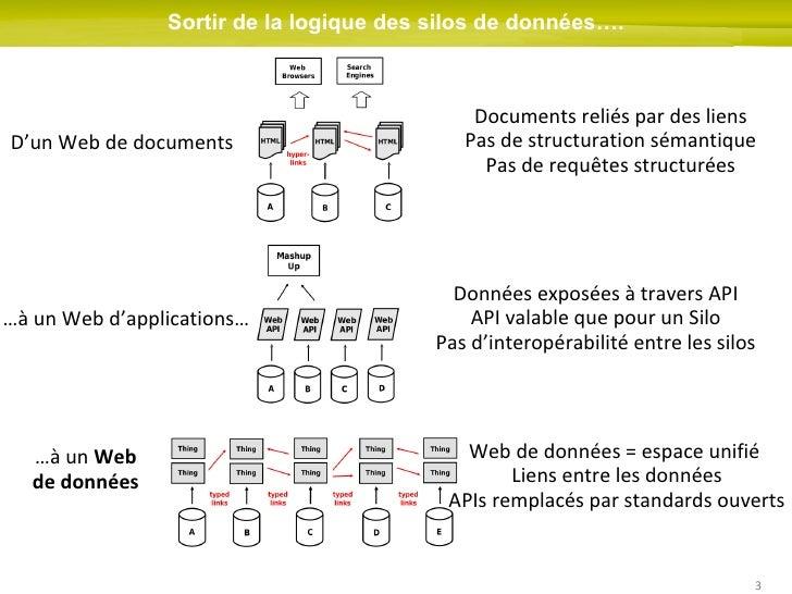 Isidore à l'interface de la rencontre des SHS et du Web de données Slide 3