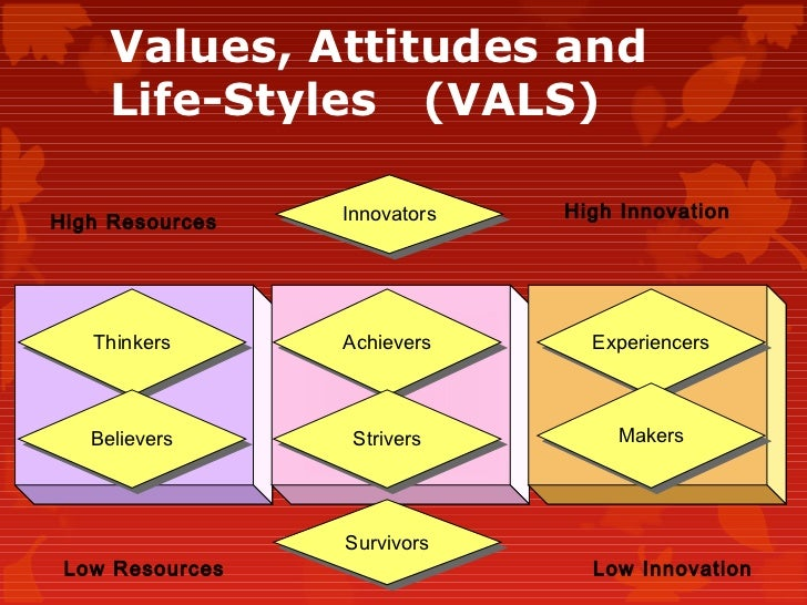 what is vals The acronym vals, (for values, attitudes and lifestyles) is a psychographic segmentation it was developed in 1970s and inaugurated in 1978 by mitchell at sri international.