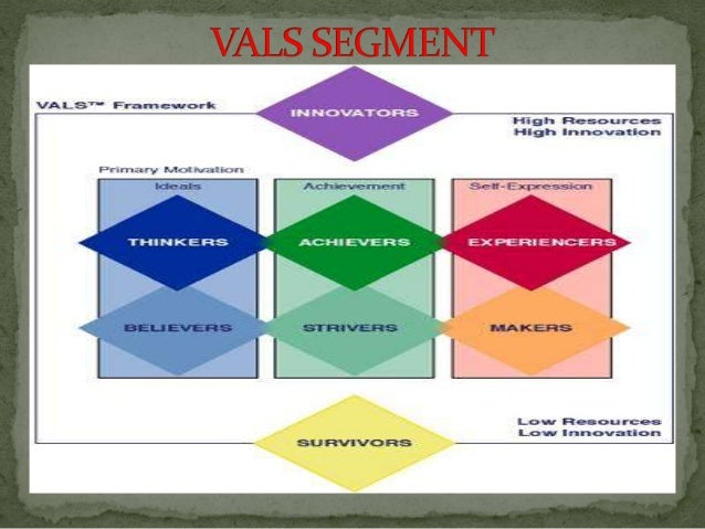 vals segmentation system The essence of market segmentation is seen as a positive tool in the islamic economic system and in the arab tribal custom, where muslim jurists generally accept the concept of different needs for different people.