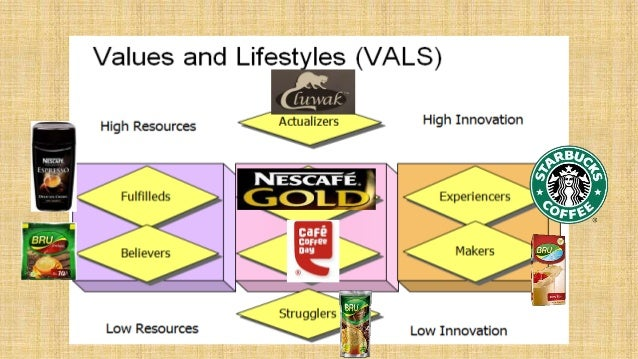 vals framework and segment The first vals framework was based on social values, and vals was an acronym for values and lifestyles the current vals framework is based on psychology instead of social values, so we dropped values the edge of a segment, then small changes in demographics or attitudes can change the person's vals type.