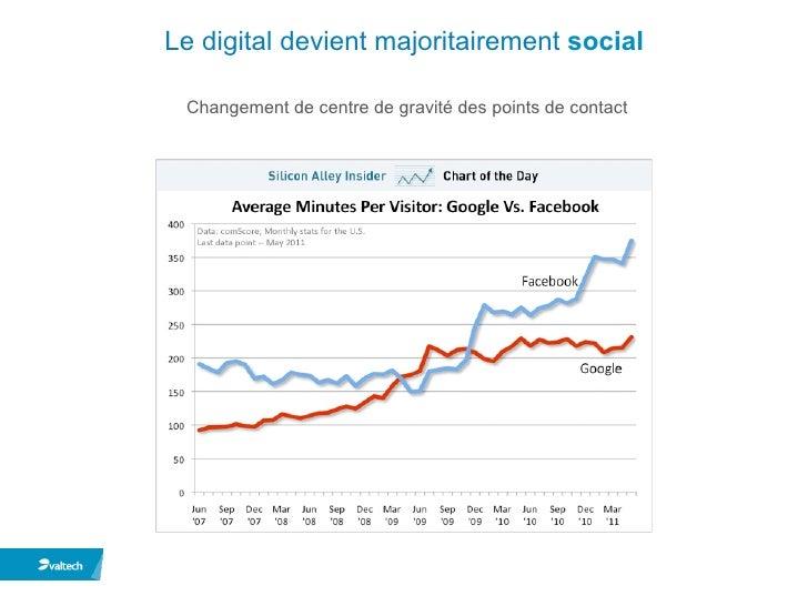 Valtech - L'impact des médias sociaux sur les Mutuelles et les Assurances  Slide 2