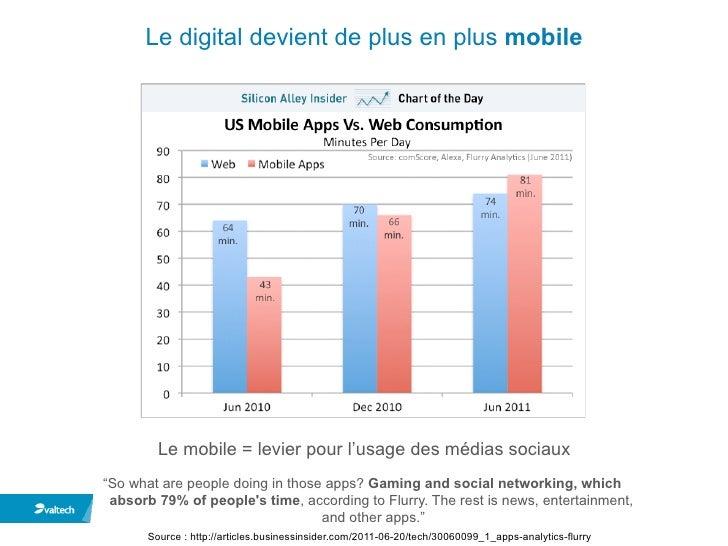 Valtech - L'impact des médias sociaux sur les Mutuelles et les Assurances  Slide 3