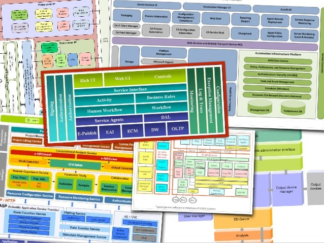 the art of visualising software
