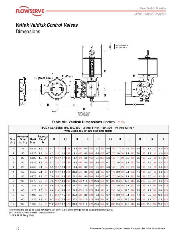 Axial Flow Valves Class 300 : Valtek valdisk control valves