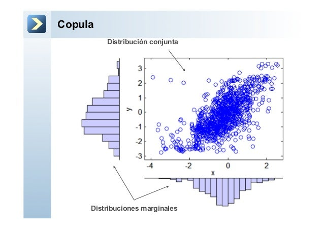 CopulaDistribución conjuntaDistribuciones marginales