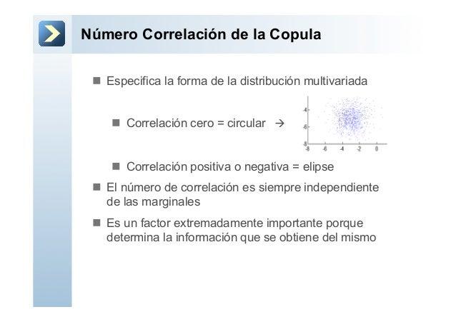 Número Correlación de la Copulan Especifica la forma de la distribución multivariadan Correlación cero = circular àn...
