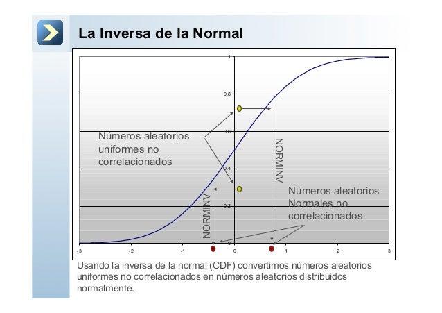La Inversa de la Normal00.20.40.60.81-3 -2 -1 0 1 2 3Números aleatoriosuniformes nocorrelacionadosNúmeros aleatoriosNormal...